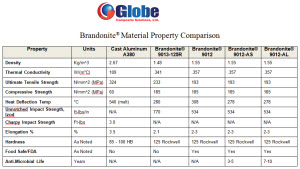 microbe brandonite_prop_comparison_med.jpg