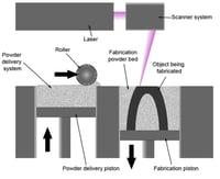 SLS selective laser sintering