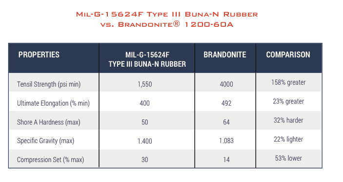 alternative to buna-n nitrile rubber industrial applications
